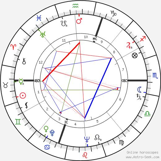 Gabriel Bacquier tema natale, oroscopo, Gabriel Bacquier oroscopi gratuiti, astrologia