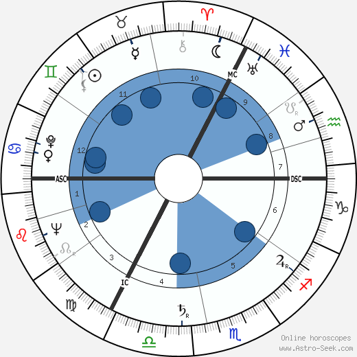 Geoffrey Rippon wikipedia, horoscope, astrology, instagram