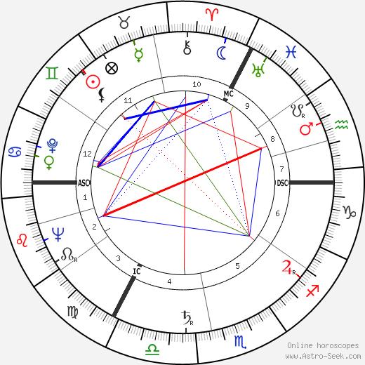 Geoffrey Rippon birth chart, Geoffrey Rippon astro natal horoscope, astrology