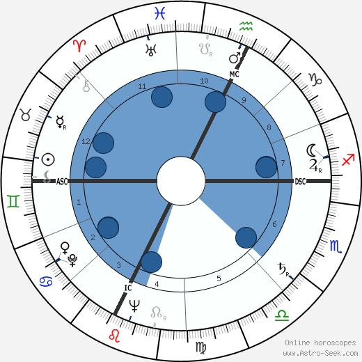 Georges Damitio wikipedia, horoscope, astrology, instagram