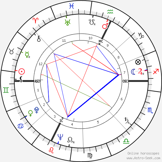 Georges Damitio день рождения гороскоп, Georges Damitio Натальная карта онлайн