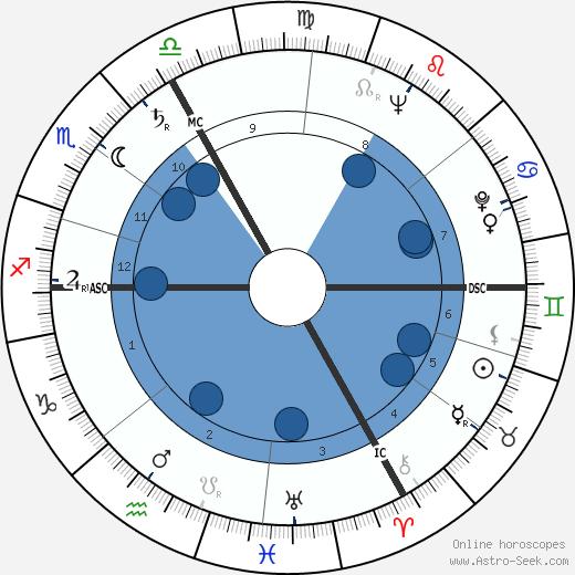 Hannes Messemer wikipedia, horoscope, astrology, instagram