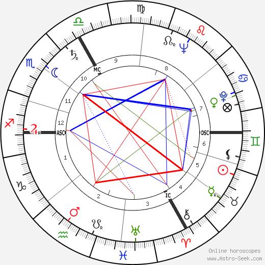 Ханнес Мессемер Hannes Messemer день рождения гороскоп, Hannes Messemer Натальная карта онлайн