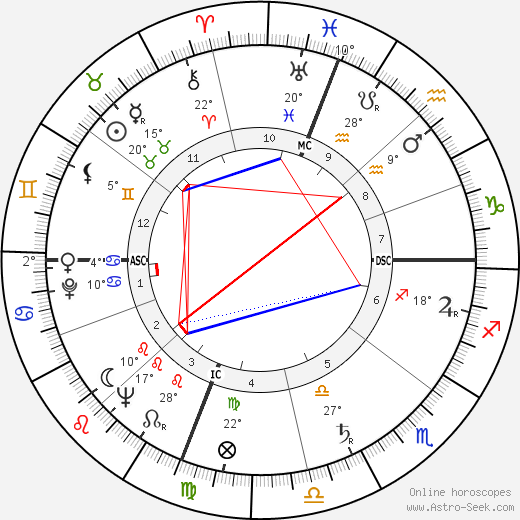 Jean Balladur birth chart, biography, wikipedia 2019, 2020