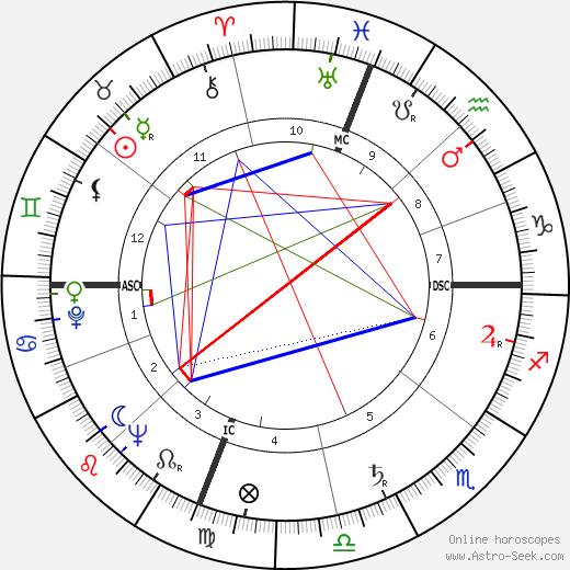 Jean Balladur tema natale, oroscopo, Jean Balladur oroscopi gratuiti, astrologia