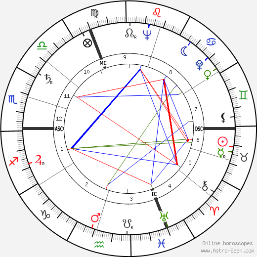 Jean Girault astro natal birth chart, Jean Girault horoscope, astrology