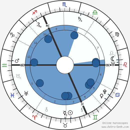 Jean-Marc Tennberg horoscope, astrology, sign, zodiac, date of birth, instagram