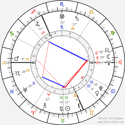 Jean-Marc Tennberg birth chart, biography, wikipedia 2017, 2018