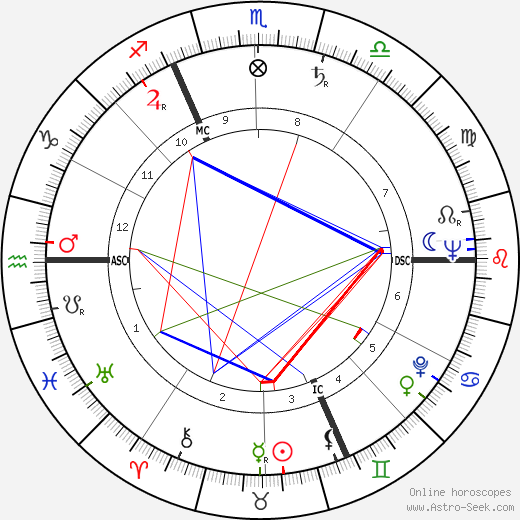 Jean-Marc Tennberg astro natal birth chart, Jean-Marc Tennberg horoscope, astrology