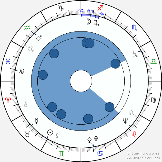 John Sandford wikipedia, horoscope, astrology, instagram