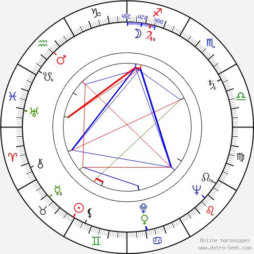 John Sandford birth chart, John Sandford astro natal horoscope, astrology