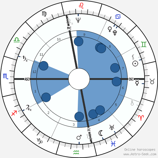Joseph Bova wikipedia, horoscope, astrology, instagram