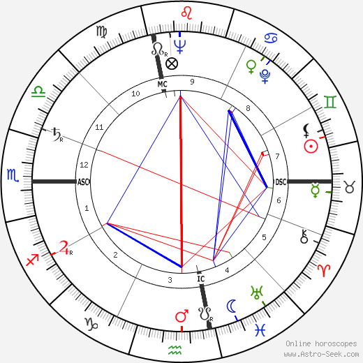 Joseph Bova tema natale, oroscopo, Joseph Bova oroscopi gratuiti, astrologia