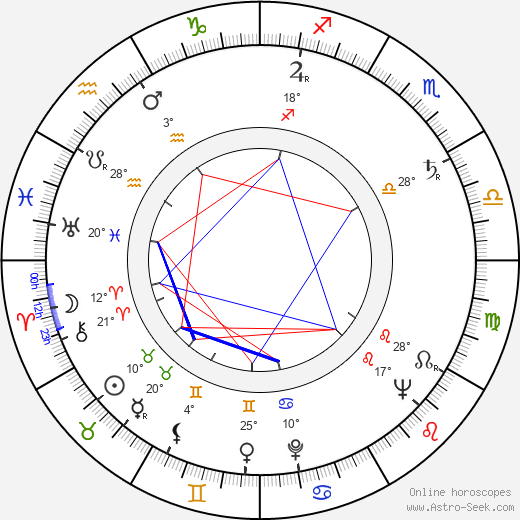 Karel Kachyňa birth chart, biography, wikipedia 2019, 2020