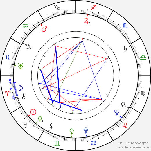 Karel Kachyňa astro natal birth chart, Karel Kachyňa horoscope, astrology