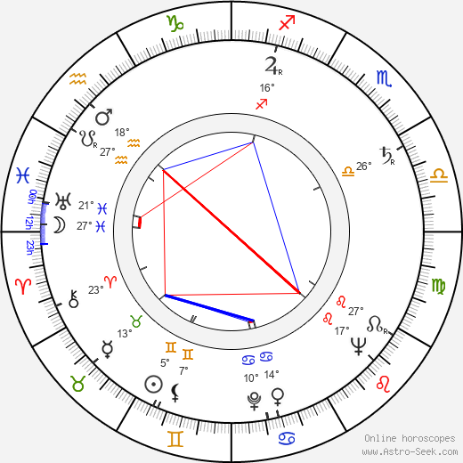 Ladislav Chudík birth chart, biography, wikipedia 2019, 2020