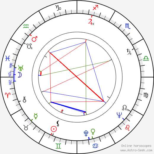 Ladislav Chudík astro natal birth chart, Ladislav Chudík horoscope, astrology