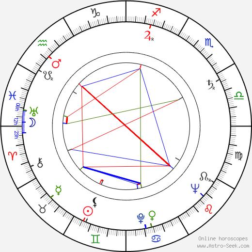 Ladislav Chudík birth chart, Ladislav Chudík astro natal horoscope, astrology