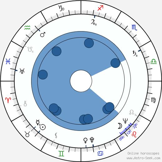Libuše Havelková wikipedia, horoscope, astrology, instagram