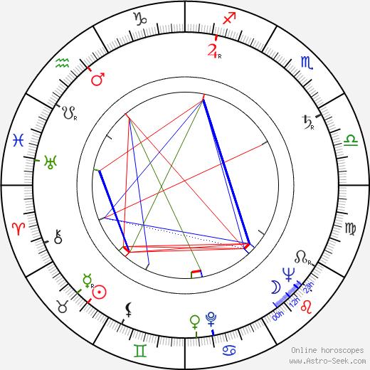 Libuše Havelková astro natal birth chart, Libuše Havelková horoscope, astrology