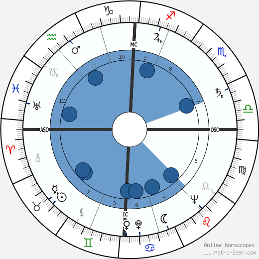 Louise Huber horoscope, astrology, sign, zodiac, date of birth, instagram