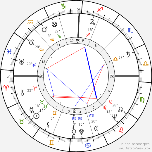 Louise Huber birth chart, biography, wikipedia 2018, 2019