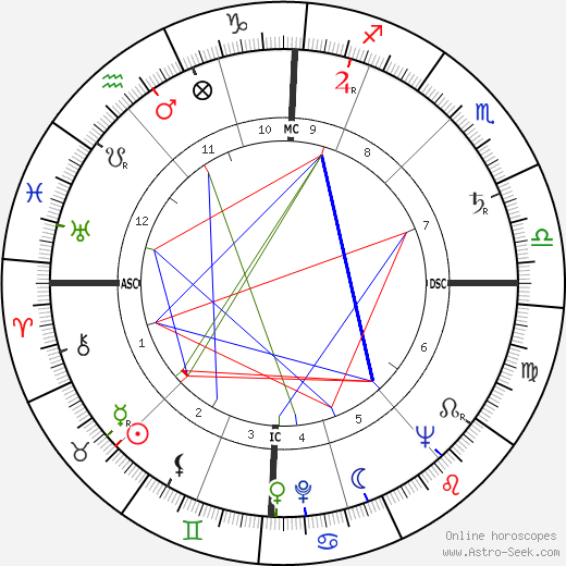 Louise Huber astro natal birth chart, Louise Huber horoscope, astrology
