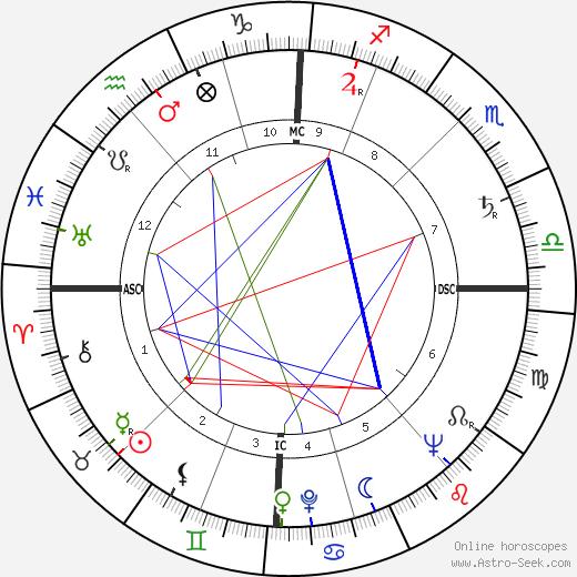 Louise Huber день рождения гороскоп, Louise Huber Натальная карта онлайн