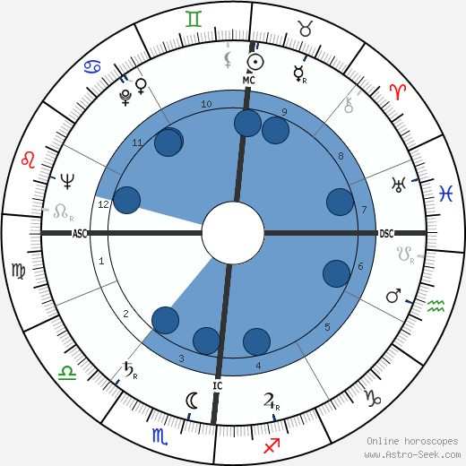 Lucien Neuwirth wikipedia, horoscope, astrology, instagram