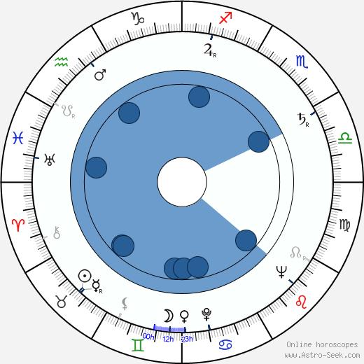 Marcel Moussy wikipedia, horoscope, astrology, instagram