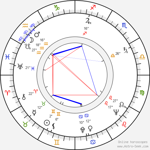 Milada Šubrtová birth chart, biography, wikipedia 2019, 2020