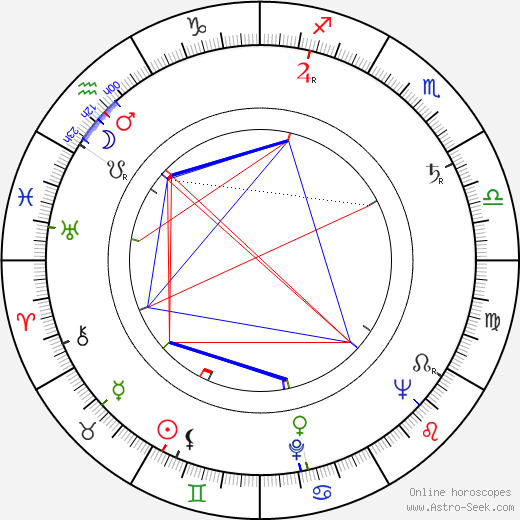 Milada Šubrtová birth chart, Milada Šubrtová astro natal horoscope, astrology