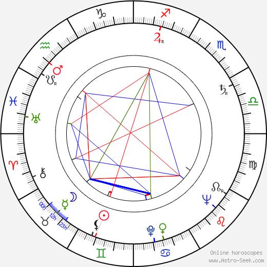 Miriam di San Servolo birth chart, Miriam di San Servolo astro natal horoscope, astrology