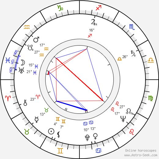 Miroslav Kůra birth chart, biography, wikipedia 2020, 2021