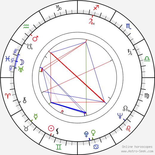 Miroslav Kůra birth chart, Miroslav Kůra astro natal horoscope, astrology