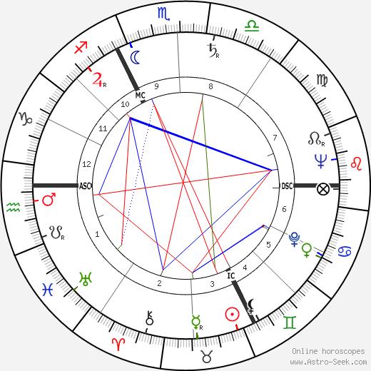 Nathalie Nattier tema natale, oroscopo, Nathalie Nattier oroscopi gratuiti, astrologia