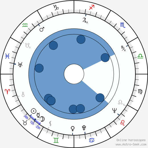 Nenad Brixi wikipedia, horoscope, astrology, instagram