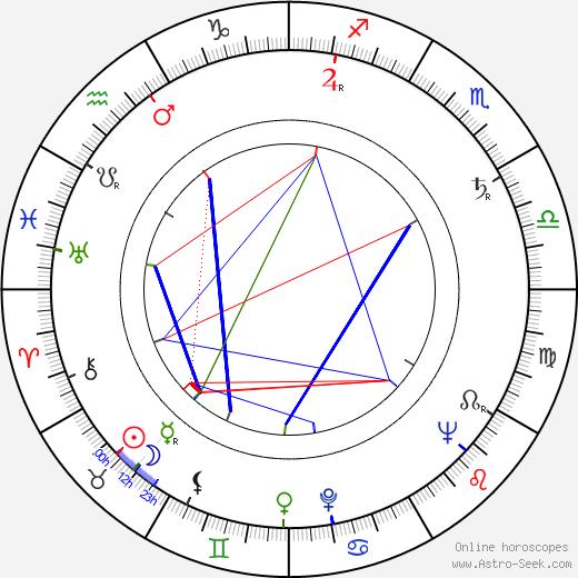 Nenad Brixi tema natale, oroscopo, Nenad Brixi oroscopi gratuiti, astrologia