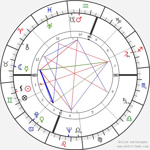 Патриция Харрис Patricia Roberts Harris день рождения гороскоп, Patricia Roberts Harris Натальная карта онлайн