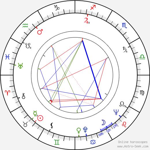 Pawel Baldy birth chart, Pawel Baldy astro natal horoscope, astrology