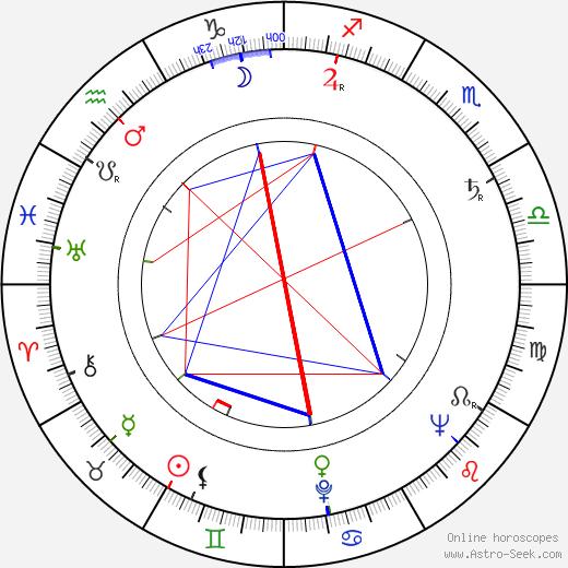 Peggy Cass astro natal birth chart, Peggy Cass horoscope, astrology