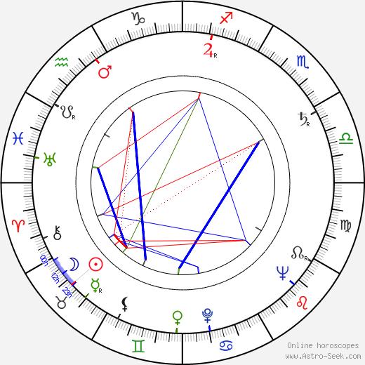 Radúz Chmelík birth chart, Radúz Chmelík astro natal horoscope, astrology