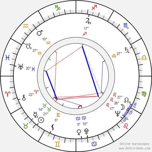 Raoul Delfosse birth chart, biography, wikipedia 2019, 2020
