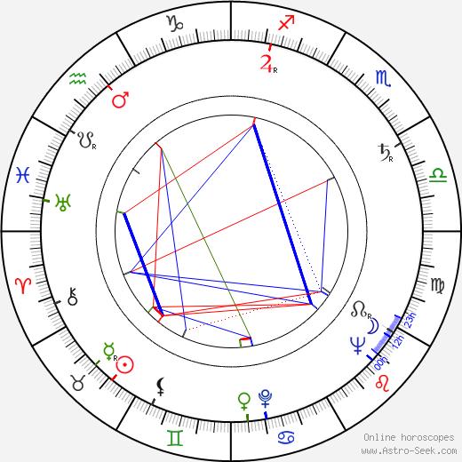 Raoul Delfosse astro natal birth chart, Raoul Delfosse horoscope, astrology