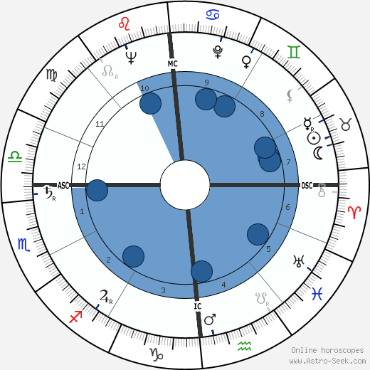Renato Balestra wikipedia, horoscope, astrology, instagram