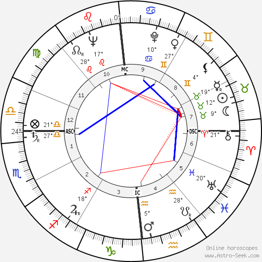 Renato Balestra birth chart, biography, wikipedia 2018, 2019