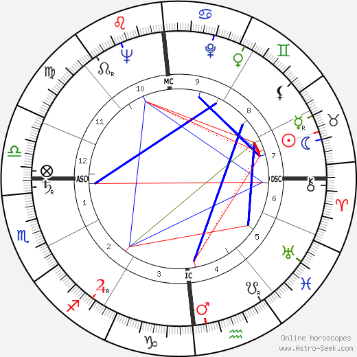 Renato Balestra tema natale, oroscopo, Renato Balestra oroscopi gratuiti, astrologia