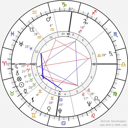 Theodore Bikel birth chart, biography, wikipedia 2020, 2021