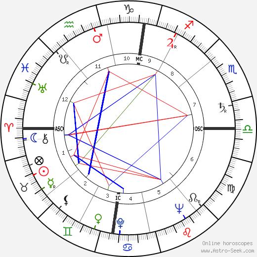 Theodore Bikel birth chart, Theodore Bikel astro natal horoscope, astrology