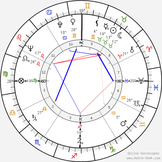 Thomas Bibb Hayward birth chart, biography, wikipedia 2020, 2021